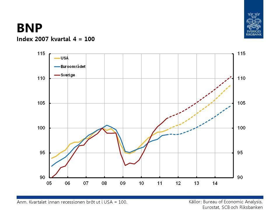 Arbetslöshet Procent av arbetskraften Anm.16-64 år.