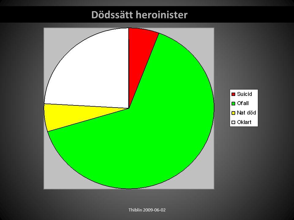 Dödssätt heroinister Thiblin 2009-06-02