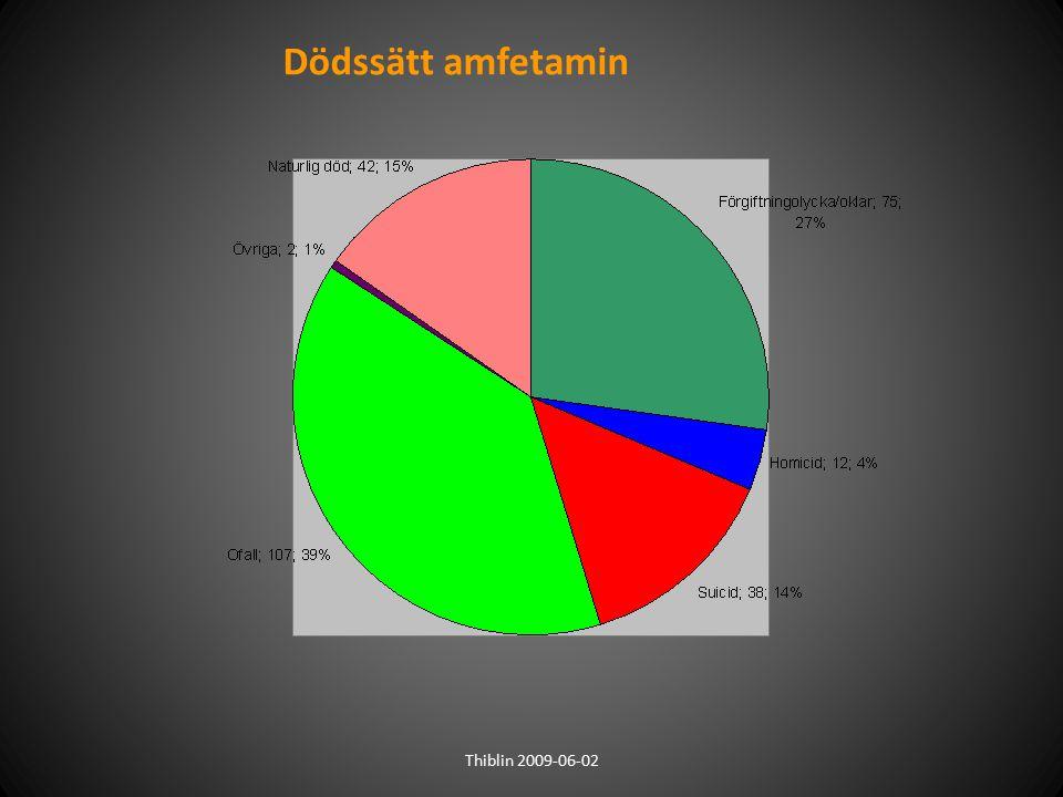 Dödssätt amfetamin Thiblin 2009-06-02