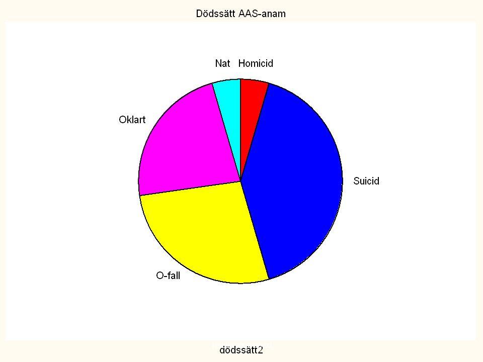 Dödssätt bland 22 personer som nyligen avslutat AAS-bruk, hela riket, 1985-2002 Thiblin 2009-06-02