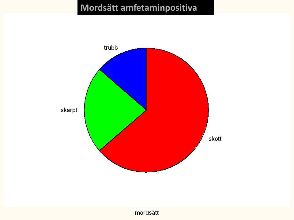 Mordsätt amfetaminpositiva Thiblin 2009-06-02