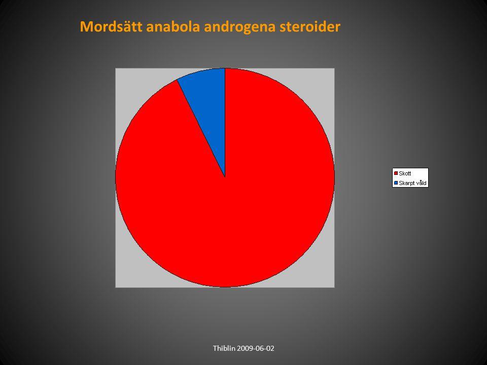 Mordsätt anabola androgena steroider Thiblin 2009-06-02