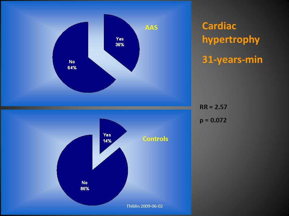 RR = 2.57 p = 0.072 Cardiac hypertrophy 31-years-min AAS Controls Thiblin 2009-06-02