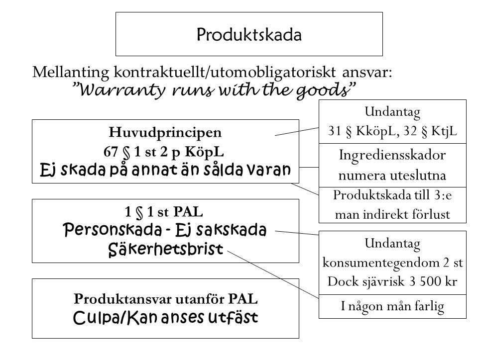 """Produktskada Mellanting kontraktuellt/utomobligatoriskt ansvar: """"Warranty runs with the goods"""" Huvudprincipen 67 § 1 st 2 p KöpL Ej skada på annat än"""