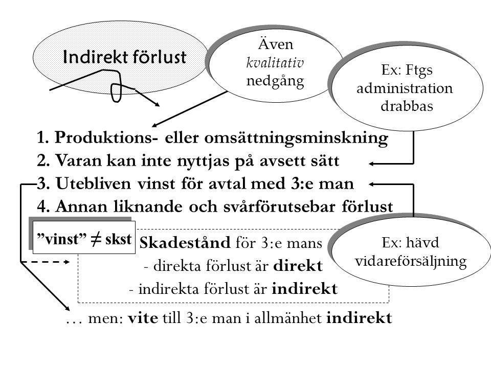 Indirekt förlust 1. Produktions- eller omsättningsminskning 2. Varan kan inte nyttjas på avsett sätt 3. Utebliven vinst för avtal med 3:e man 4. Annan