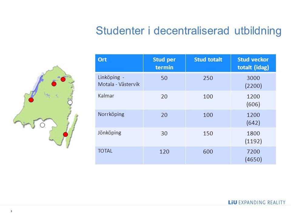 Studenter i decentraliserad utbildning 8 OrtStud per termin Stud totaltStud veckor totalt (idag) Linköping - Motala - Västervik 502503000 (2200) Kalma