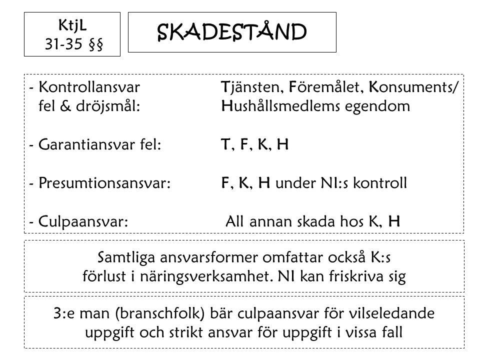 SKADESTÅND - Kontrollansvar Tjänsten, Föremålet, Konsuments/ fel & dröjsmål:Hushållsmedlems egendom - Garantiansvar fel: T, F, K, H - Presumtionsansva