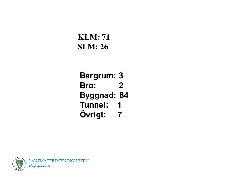LANTMÄTERIMYNDIGHETEN Olof Sjöblom KLM: 71 SLM: 26 Bergrum: 3 Bro: 2 Byggnad: 84 Tunnel: 1 Övrigt: 7
