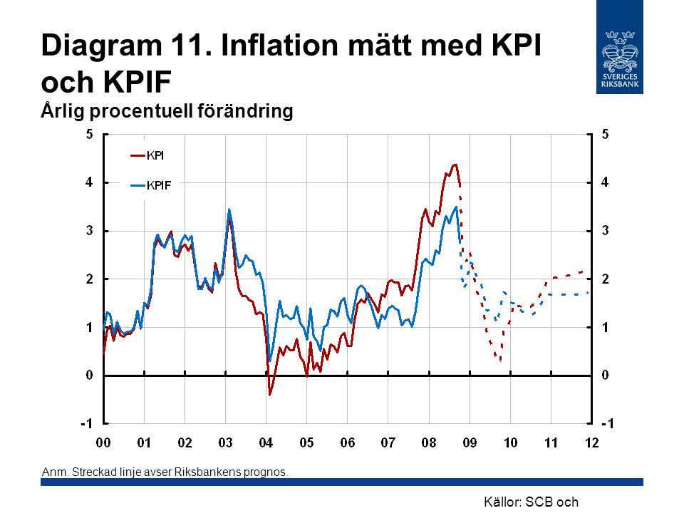 Diagram 11. Inflation mätt med KPI och KPIF Årlig procentuell förändring Anm. Streckad linje avser Riksbankens prognos. Källor: SCB och Riksbanken