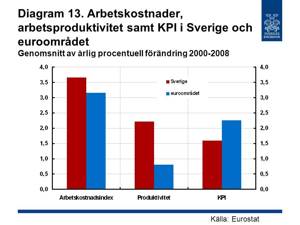 Diagram 13. Arbetskostnader, arbetsproduktivitet samt KPI i Sverige och euroområdet Genomsnitt av årlig procentuell förändring 2000-2008 Källa: Eurost