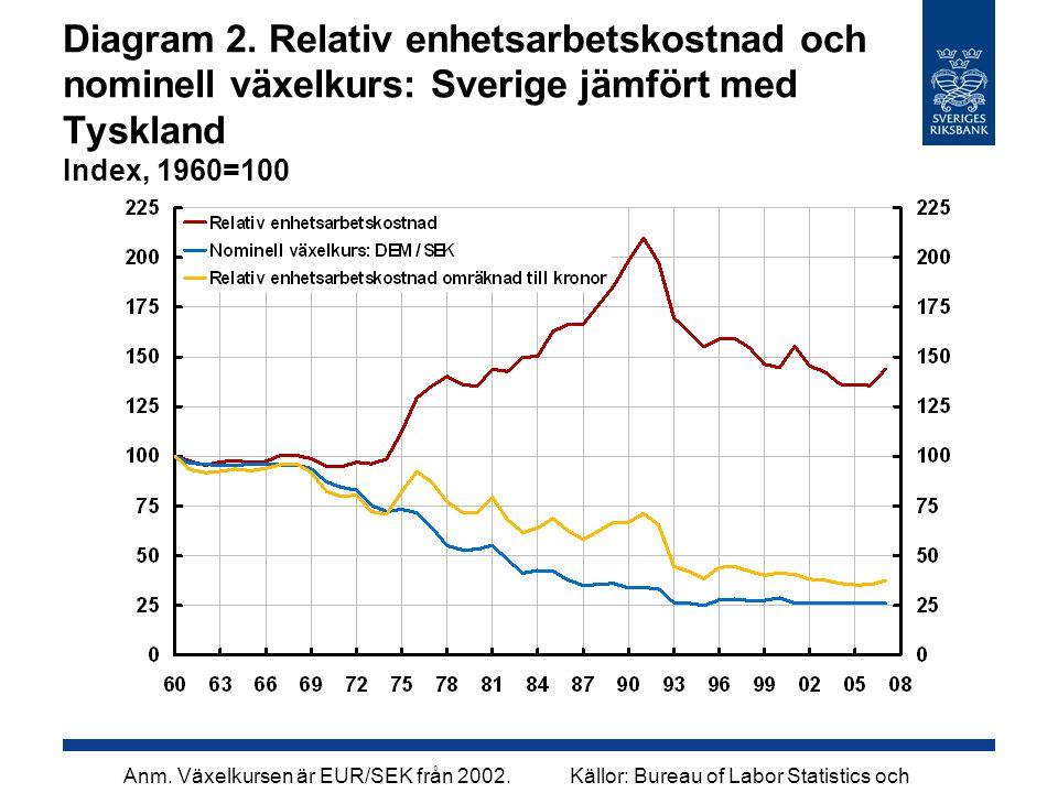 Diagram 2. Relativ enhetsarbetskostnad och nominell växelkurs: Sverige jämfört med Tyskland Index, 1960=100 Källor: Bureau of Labor Statistics och Rik