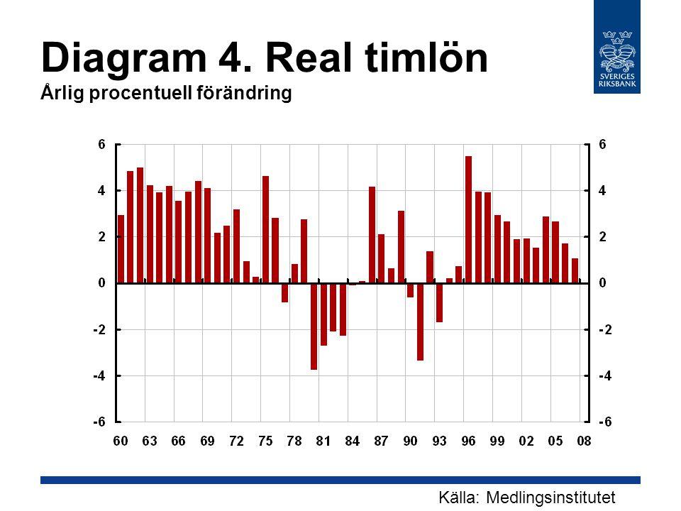 Diagram 4. Real timlön Årlig procentuell förändring Källa: Medlingsinstitutet