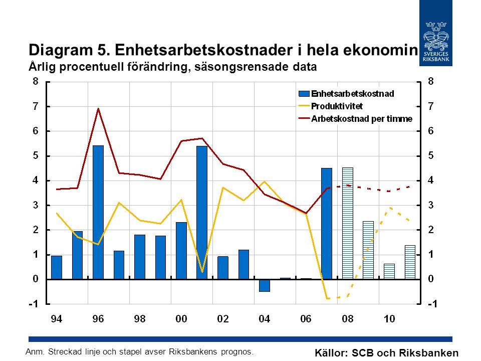 Diagram 5. Enhetsarbetskostnader i hela ekonomin Årlig procentuell förändring, säsongsrensade data Källor: SCB och Riksbanken Anm. Streckad linje och