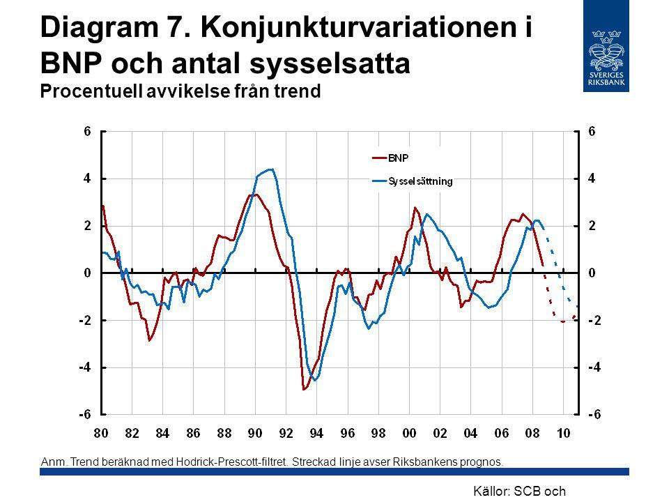 Diagram 7. Konjunkturvariationen i BNP och antal sysselsatta Procentuell avvikelse från trend Anm. Trend beräknad med Hodrick-Prescott-filtret. Streck