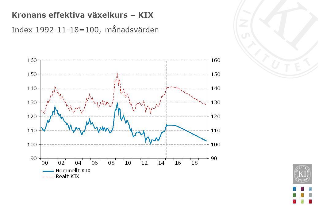 Kronans effektiva växelkurs – KIX Index 1992-11-18=100, månadsvärden