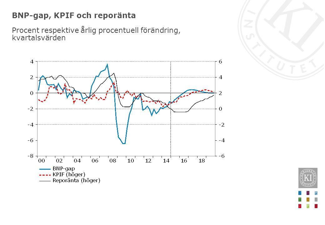 BNP-gap, KPIF och reporänta Procent respektive årlig procentuell förändring, kvartalsvärden