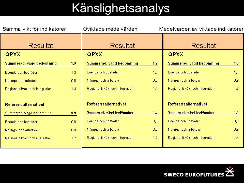 Samma vikt för indikatorerOviktade medelvärdenMedelvärden av viktade indikatorer Känslighetsanalys
