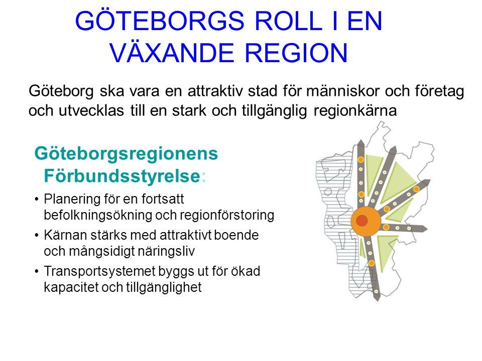 GÖTEBORGS ROLL I EN VÄXANDE REGION Göteborg ska vara en attraktiv stad för människor och företag och utvecklas till en stark och tillgänglig regionkärna Göteborgsregionens Förbundsstyrelse: Planering för en fortsatt befolkningsökning och regionförstoring Kärnan stärks med attraktivt boende och mångsidigt näringsliv Transportsystemet byggs ut för ökad kapacitet och tillgänglighet