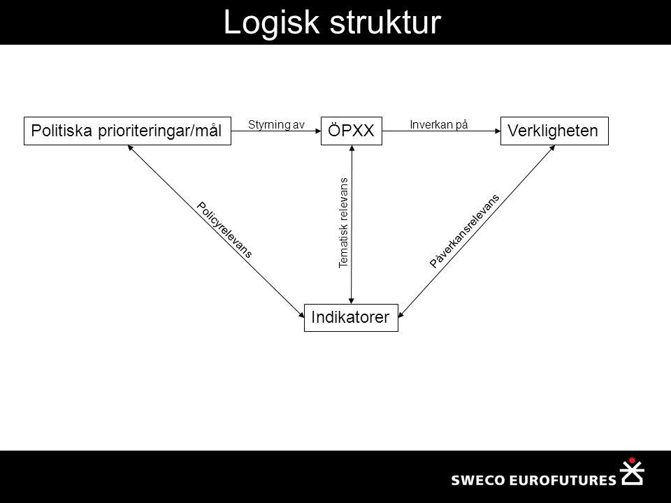 Politiska prioriteringar/mål Indikatorer VerklighetenÖPXX Policyrelevans Påverkansrelevans Tematisk relevans Styrning avInverkan på Logisk struktur