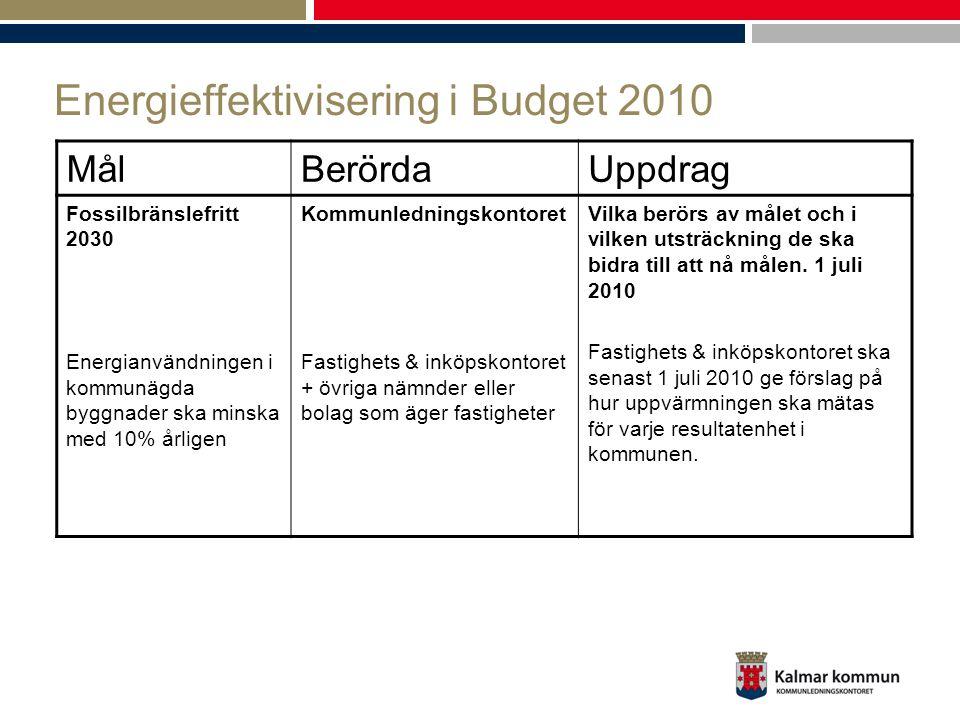 Energieffektivisering i Budget 2010 MålBerördaUppdrag Fossilbränslefritt 2030 Energianvändningen i kommunägda byggnader ska minska med 10% årligen Kommunledningskontoret Fastighets & inköpskontoret + övriga nämnder eller bolag som äger fastigheter Vilka berörs av målet och i vilken utsträckning de ska bidra till att nå målen.