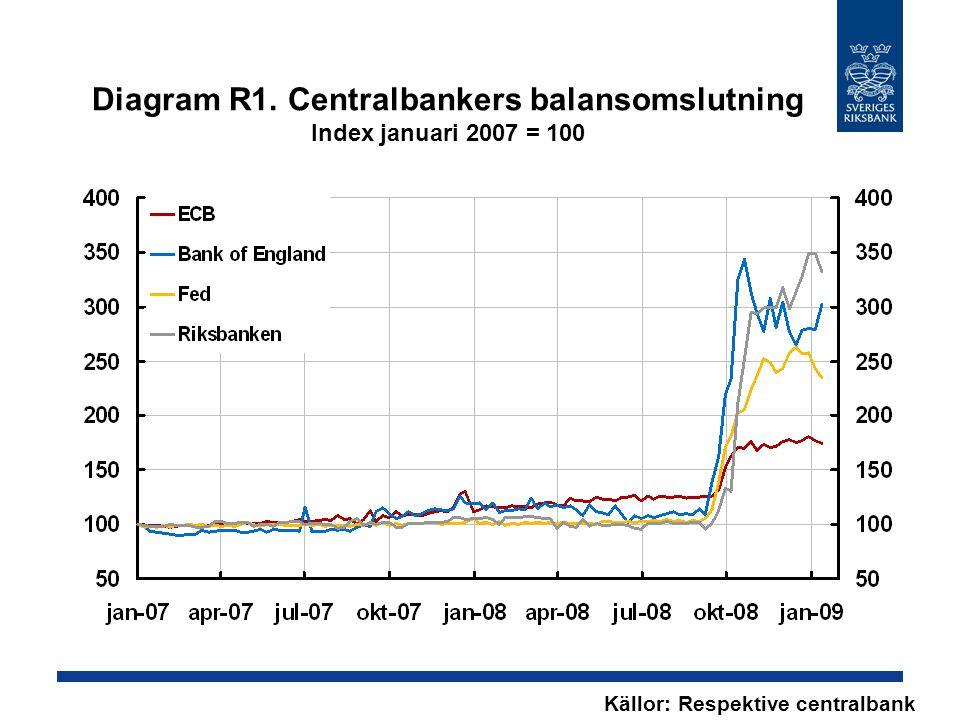 Diagram R1. Centralbankers balansomslutning Index januari 2007 = 100 Källor: Respektive centralbank