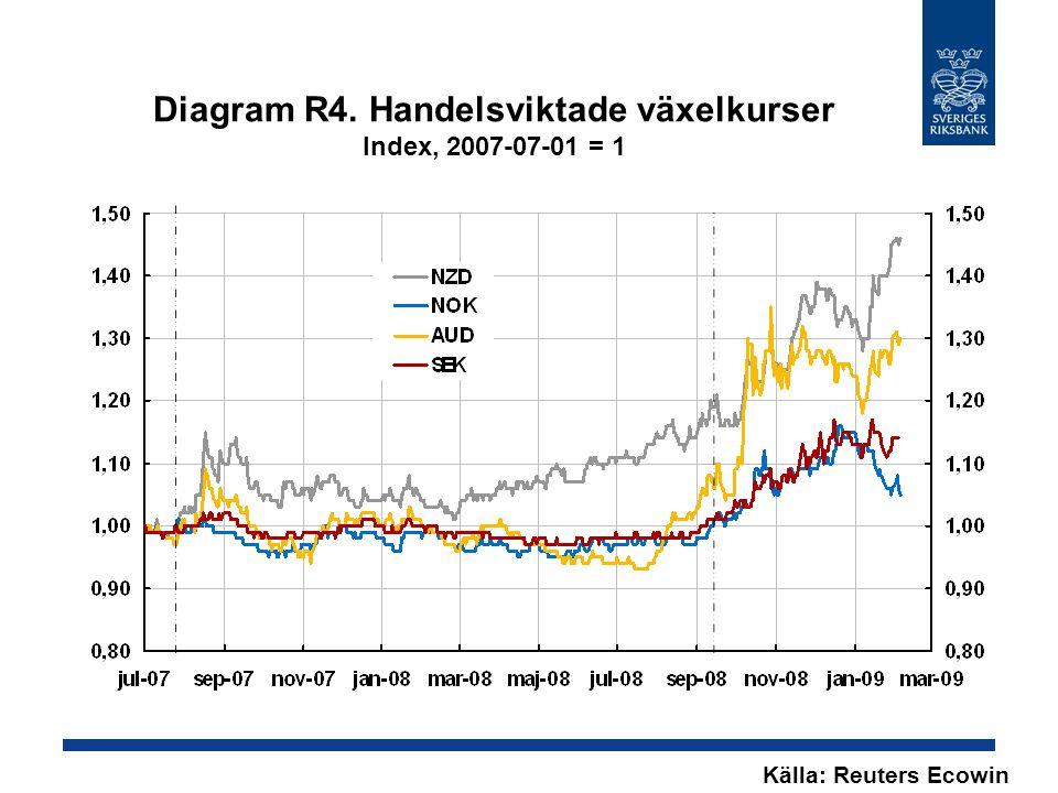 Diagram R4. Handelsviktade växelkurser Index, 2007-07-01 = 1 Källa: Reuters Ecowin