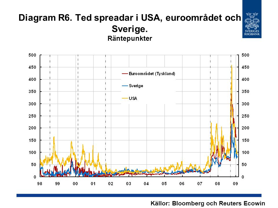 Diagram R6.Ted spreadar i USA, euroområdet och Sverige.