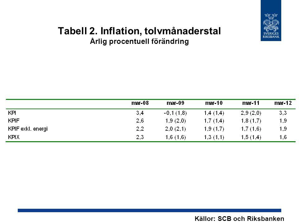 Tabell 2. Inflation, tolvmånaderstal Årlig procentuell förändring Källor: SCB och Riksbanken
