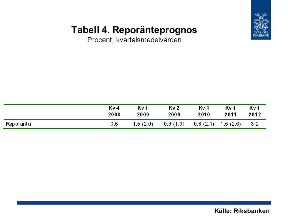Tabell 4. Reporänteprognos Procent, kvartalsmedelvärden Källa: Riksbanken