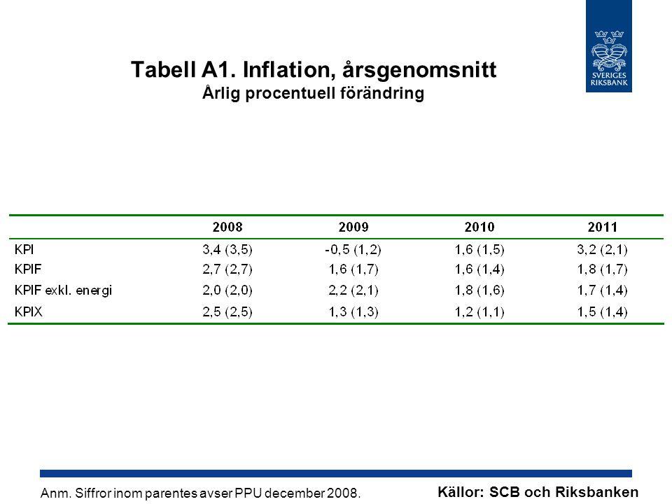 Tabell A1. Inflation, årsgenomsnitt Årlig procentuell förändring Källor: SCB och Riksbanken Anm.
