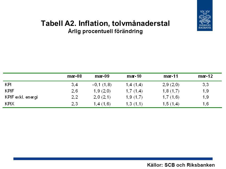 Tabell A2. Inflation, tolvmånaderstal Årlig procentuell förändring Källor: SCB och Riksbanken