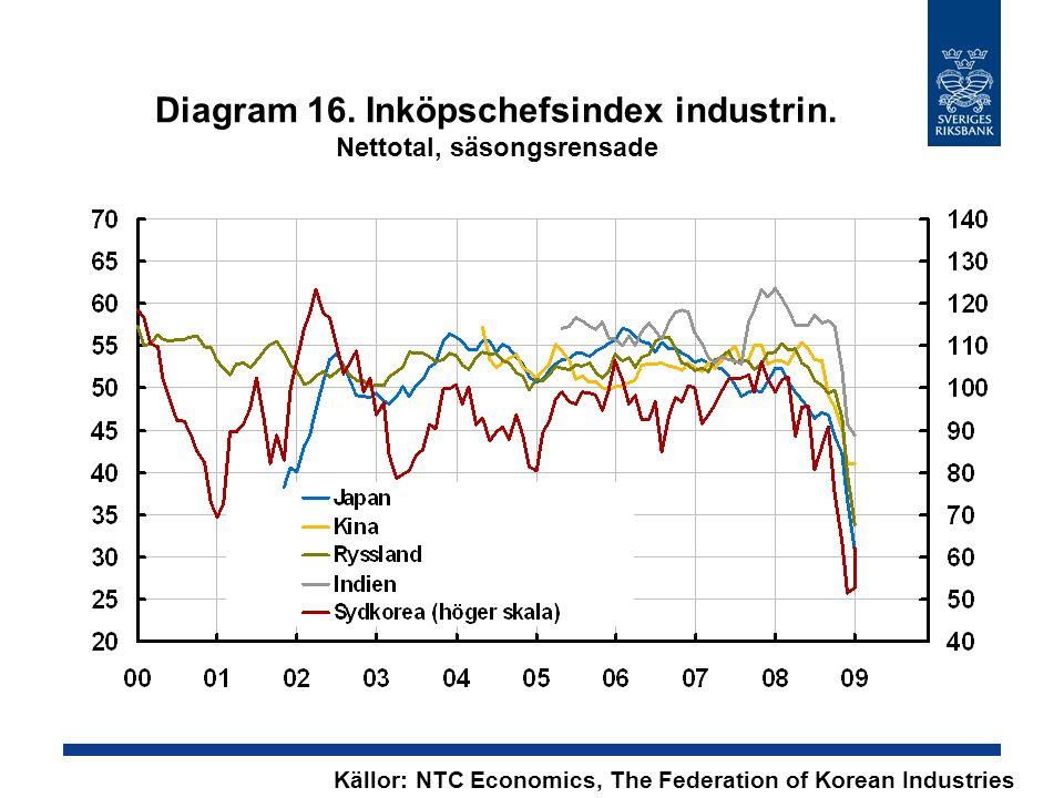 Diagram 16. Inköpschefsindex industrin.