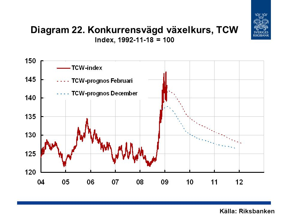 Diagram 22. Konkurrensvägd växelkurs, TCW Index, 1992-11-18 = 100 Källa: Riksbanken