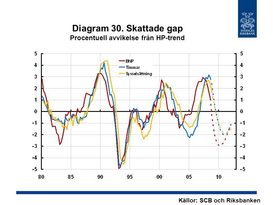 Diagram 30. Skattade gap Procentuell avvikelse från HP-trend Källor: SCB och Riksbanken