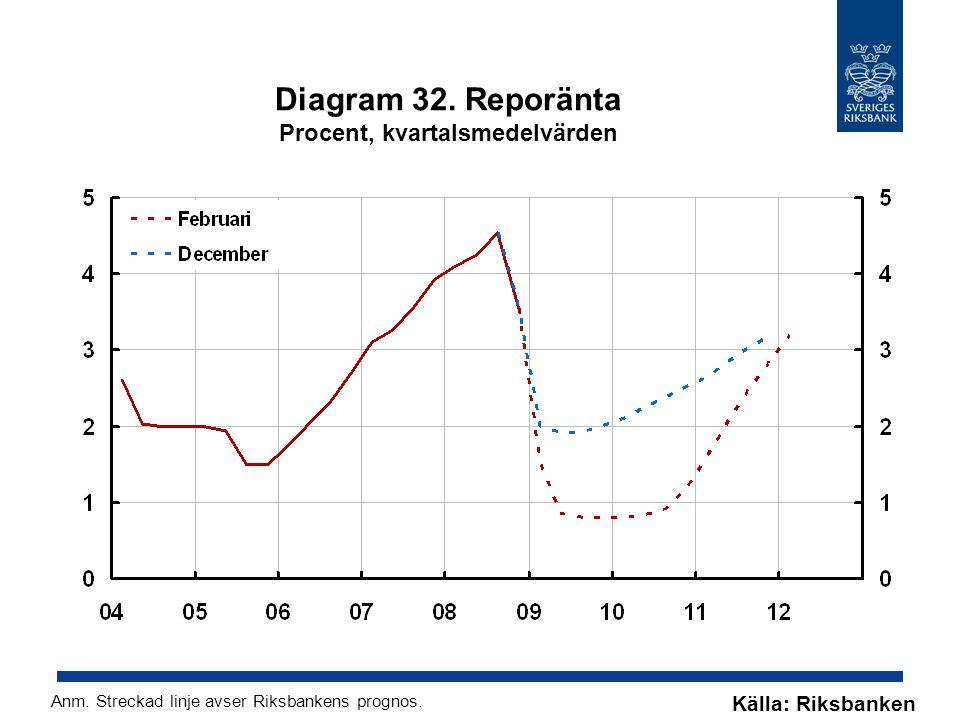 Diagram 32. Reporänta Procent, kvartalsmedelvärden Källa: Riksbanken Anm.