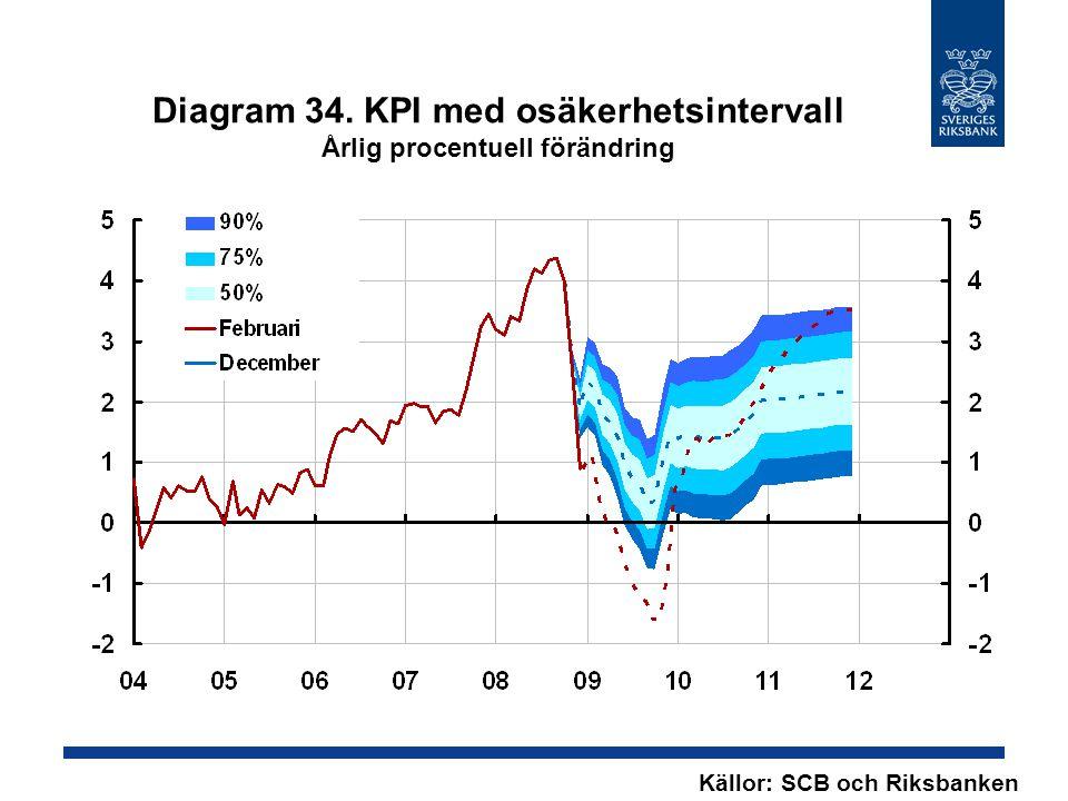 Diagram 34. KPI med osäkerhetsintervall Årlig procentuell förändring Källor: SCB och Riksbanken