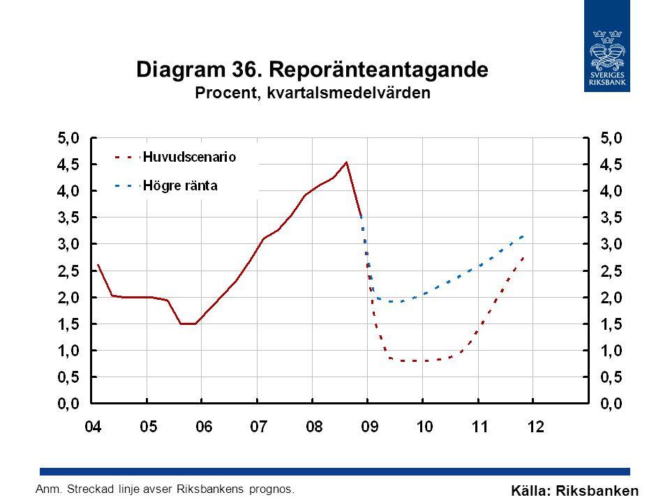 Diagram 36. Reporänteantagande Procent, kvartalsmedelvärden Källa: Riksbanken Anm.