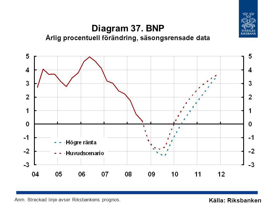 Diagram 37. BNP Årlig procentuell förändring, säsongsrensade data Källa: Riksbanken Anm.