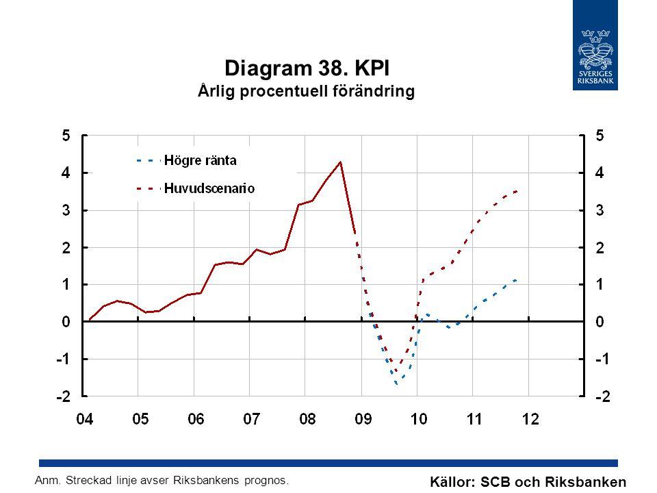 Diagram 38. KPI Årlig procentuell förändring Källor: SCB och Riksbanken Anm.