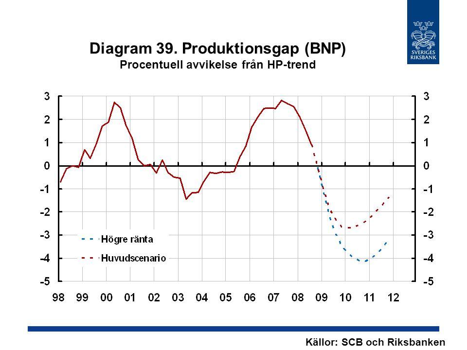 Diagram 39. Produktionsgap (BNP) Procentuell avvikelse från HP-trend Källor: SCB och Riksbanken