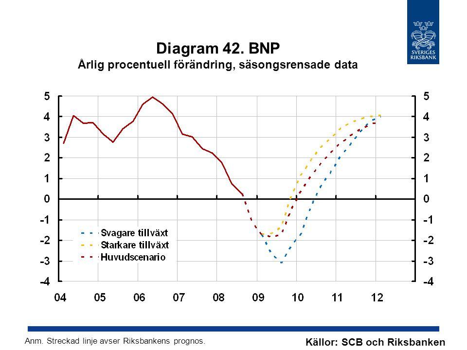 Diagram 42. BNP Årlig procentuell förändring, säsongsrensade data Källor: SCB och Riksbanken Anm.