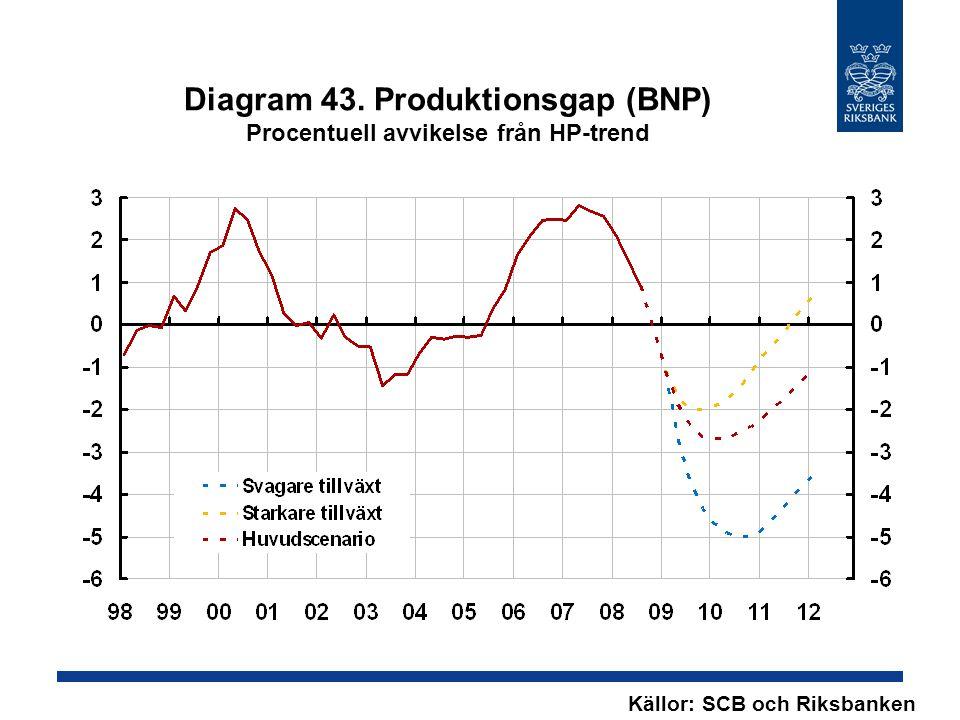 Diagram 43. Produktionsgap (BNP) Procentuell avvikelse från HP-trend Källor: SCB och Riksbanken