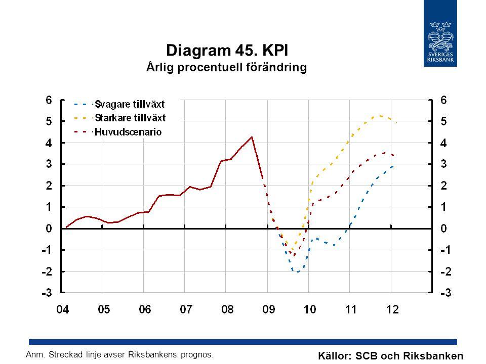 Diagram 45. KPI Årlig procentuell förändring Källor: SCB och Riksbanken Anm.