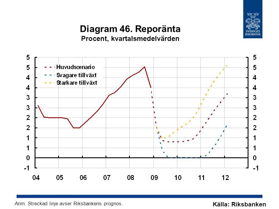 Diagram 46. Reporänta Procent, kvartalsmedelvärden Källa: Riksbanken Anm.