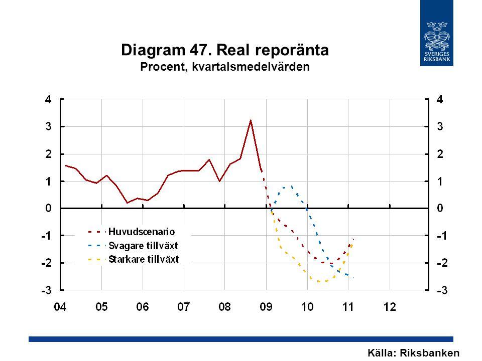 Diagram 47. Real reporänta Procent, kvartalsmedelvärden Källa: Riksbanken