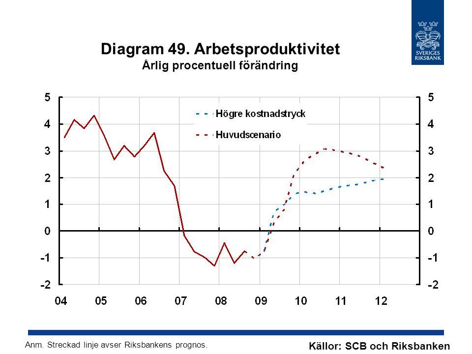 Diagram 49. Arbetsproduktivitet Årlig procentuell förändring Källor: SCB och Riksbanken Anm.