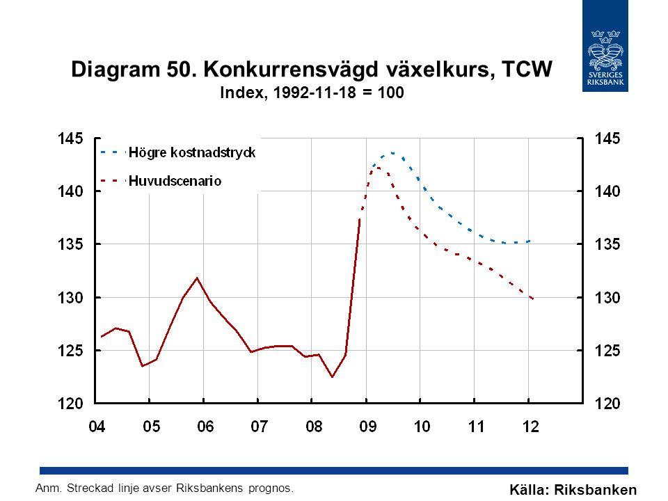 Diagram 50. Konkurrensvägd växelkurs, TCW Index, 1992-11-18 = 100 Källa: Riksbanken Anm.