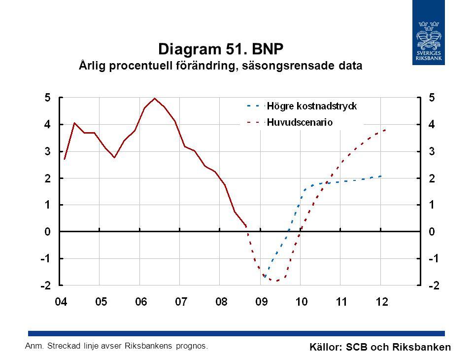 Diagram 51. BNP Årlig procentuell förändring, säsongsrensade data Källor: SCB och Riksbanken Anm.