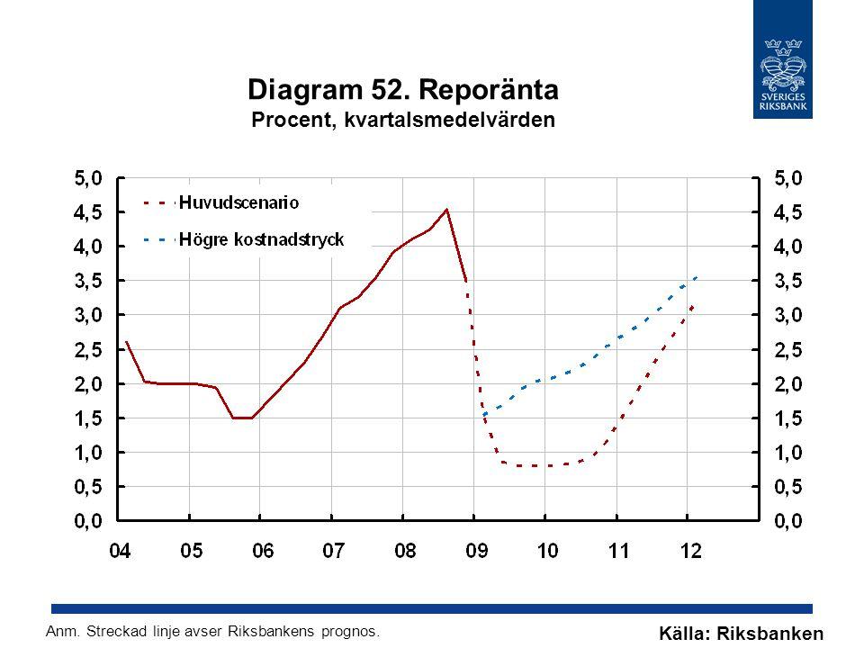 Diagram 52. Reporänta Procent, kvartalsmedelvärden Källa: Riksbanken Anm.