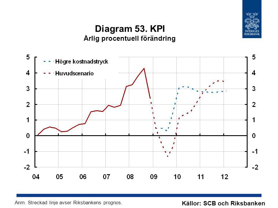 Diagram 53. KPI Årlig procentuell förändring Källor: SCB och Riksbanken Anm.